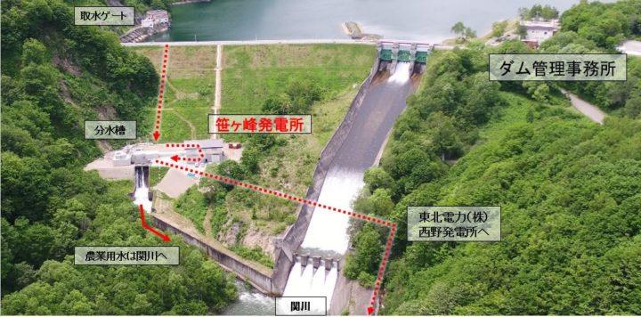 笹ヶ峰発電所